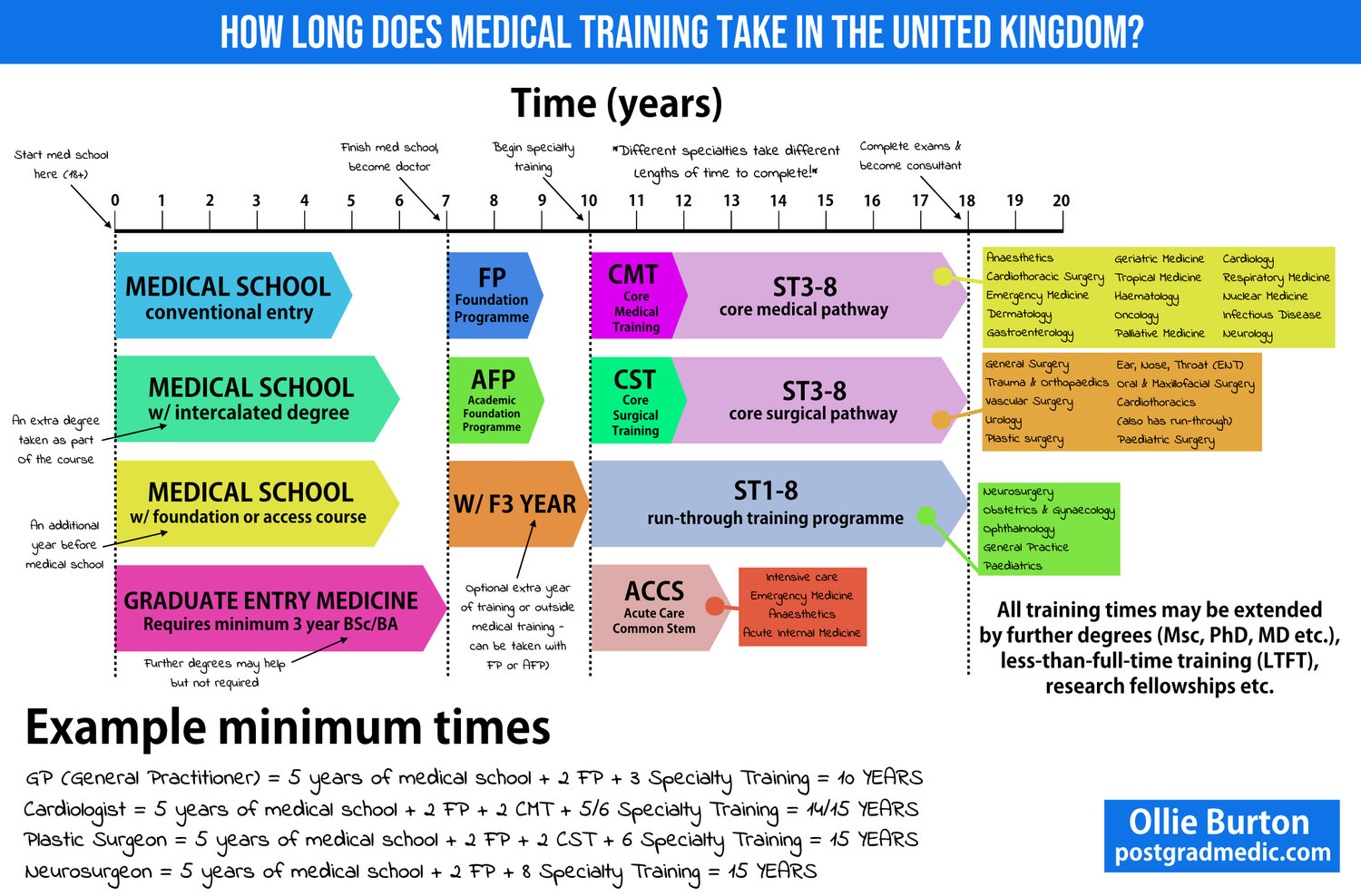 How long does it take to become a Doctor in the UK?